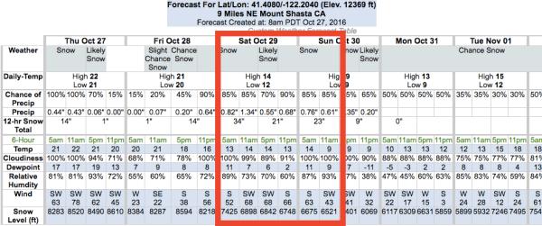 "NOAA: 91-121"" of Snow Forecast on Mt. Shasta, CA Next 4 ..."