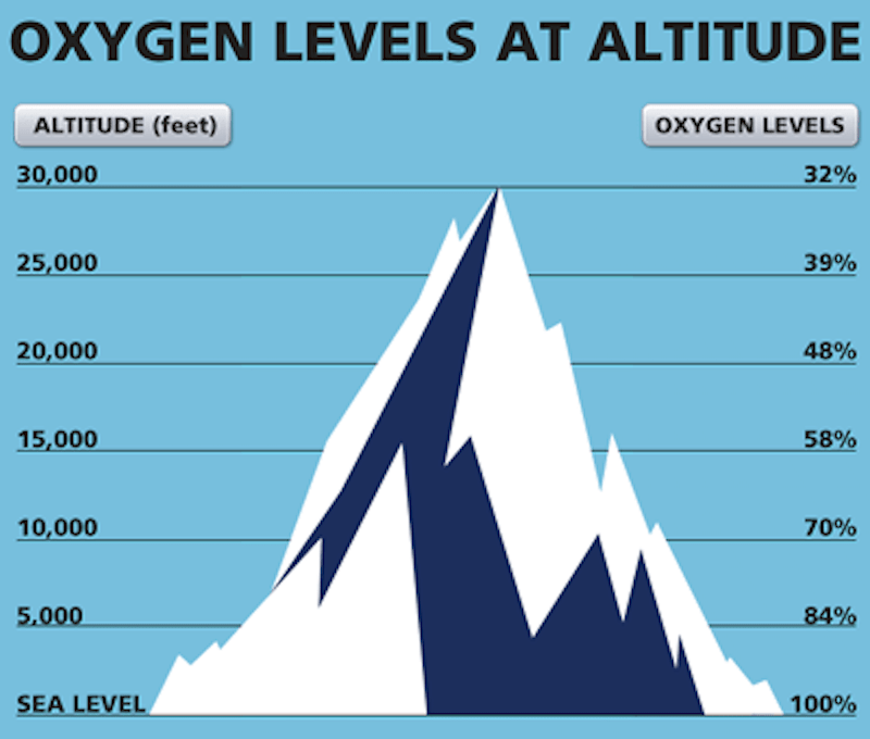 oxygen levels at different altitudes makes climbing hard
