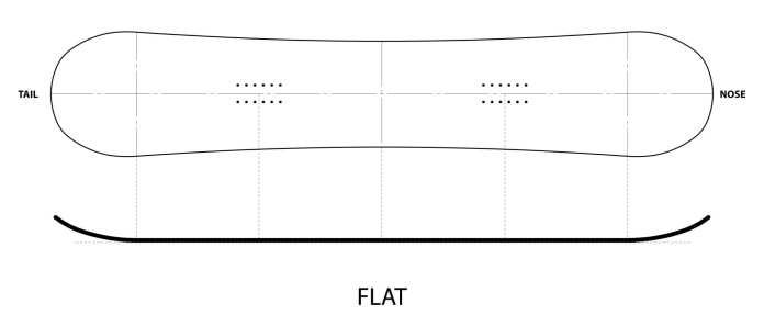 flatw