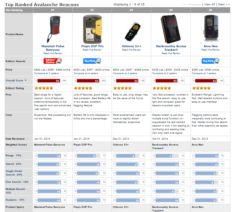 Screenshot of avalanche beacon reviews from Outdoor Gear Lab.
