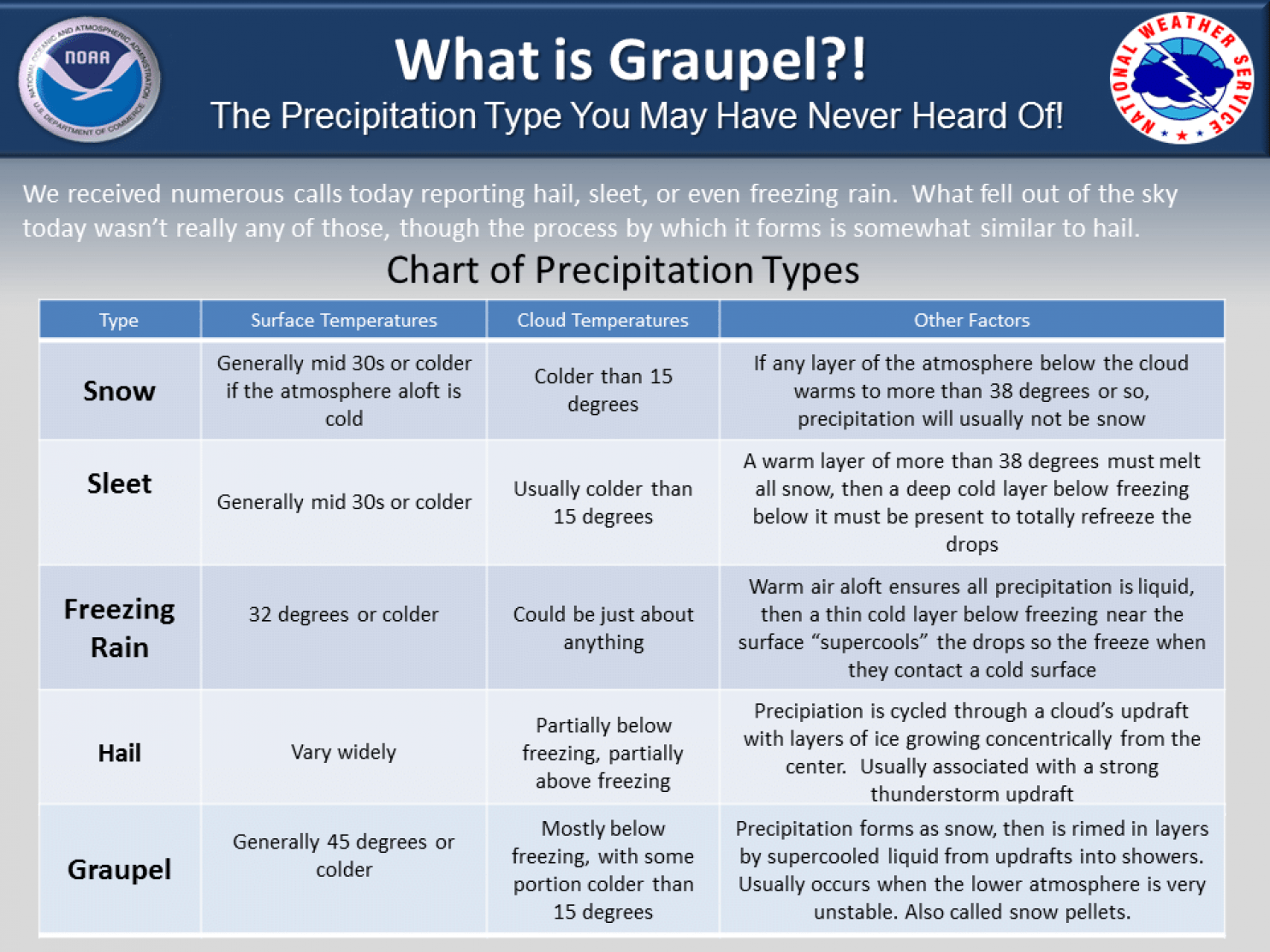 Graupel Definition Photos And Videos