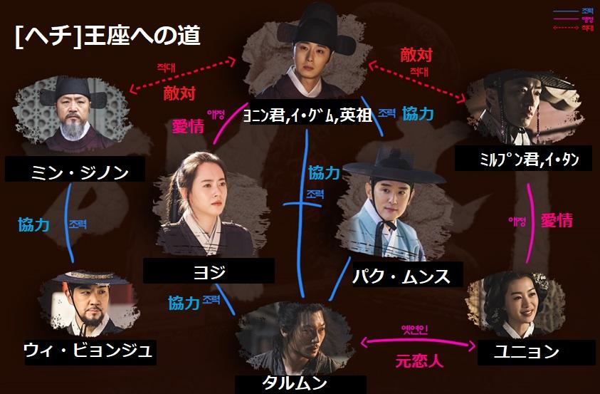 韓国ドラマ「ヘチ」~王座への道~ 人物相関図