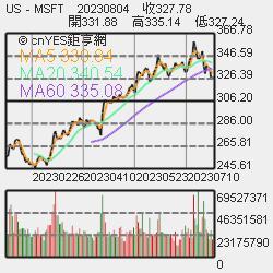 匯豐控股擬以1億美元在美和解Libor訴訟   鉅亨網   NOWnews 今日新聞
