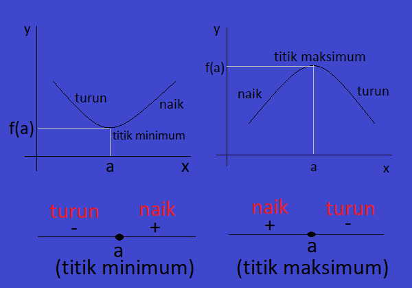 Titik minimum, Titik maksimum