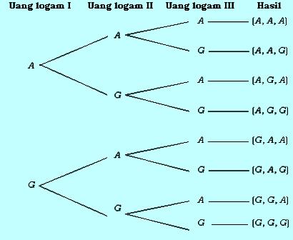 Diagram pohon 3 mata uang