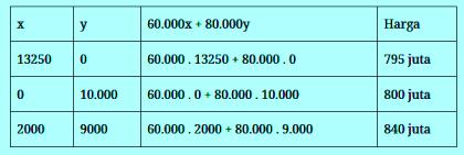 menentukan nilai maksimum program linear soal UN