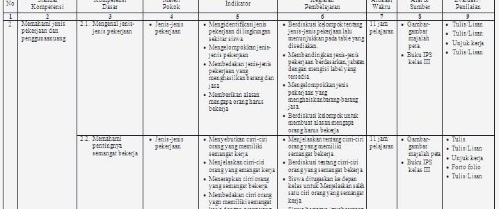 Silabus IPS SD Kelas 1 – 6 Lengkap