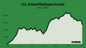 Marijuana Arrests 1965-2019