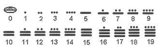 Sistema numérico maya
