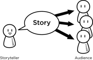 simplistic cartoon of storyteller conveying story to an audience