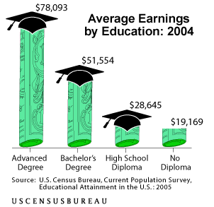 Education Pays: Income by Education Level | Soc101