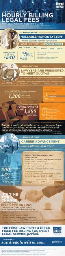 alternative-fee-arrangement-infographic-San-Diego-Law-Firm