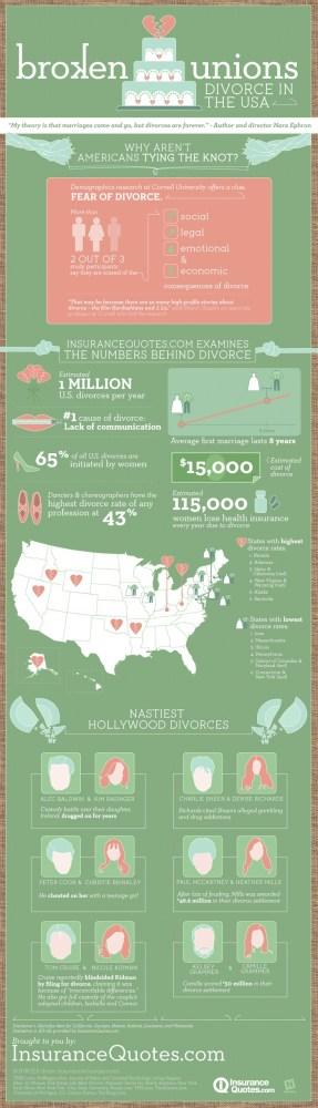 divorce-rates-in-america