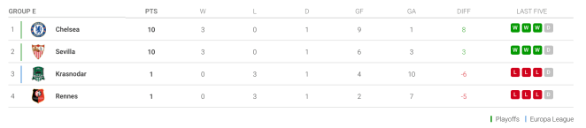 Champions League standings