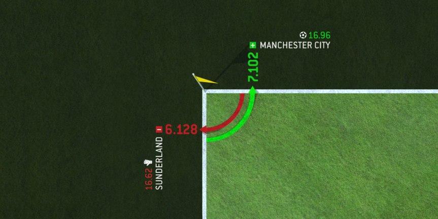 Cược phạt góc trong bóng đá: Giá trị trong một thị trường ít được biết đến