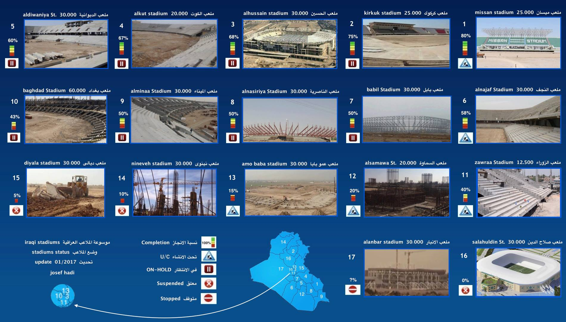 Focusing on Iraq's stadium project
