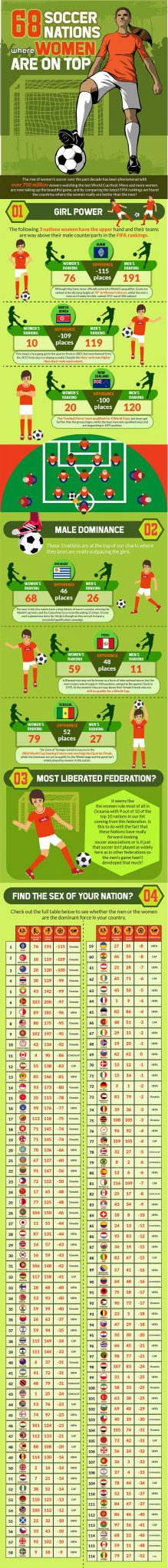 Womens Soccer Nations Inforgraphic