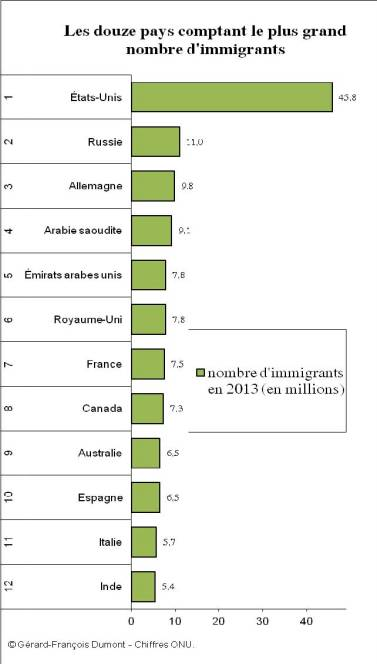 Source : United Nations, Department of Economic and Social Affairs (2013). Trends in International Migrant Stock: Migrants by Destination and Origin (United Nations database, POP/DB/MIG/Stock/Rev.2013).