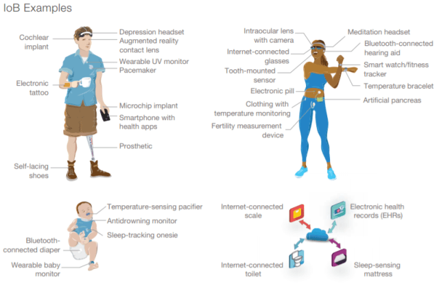 Internet of Bodies Examples, RAND