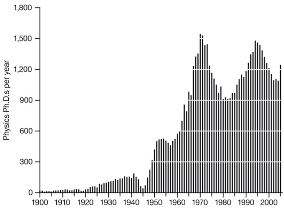 Figure 1. Number of physics Ph.D.s granted by US institutions, 1900-2005. From Kaiser 2012, 299.