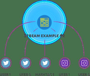 Stream Example