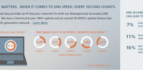 DNS Made Easy: Number One, 5 months in a row