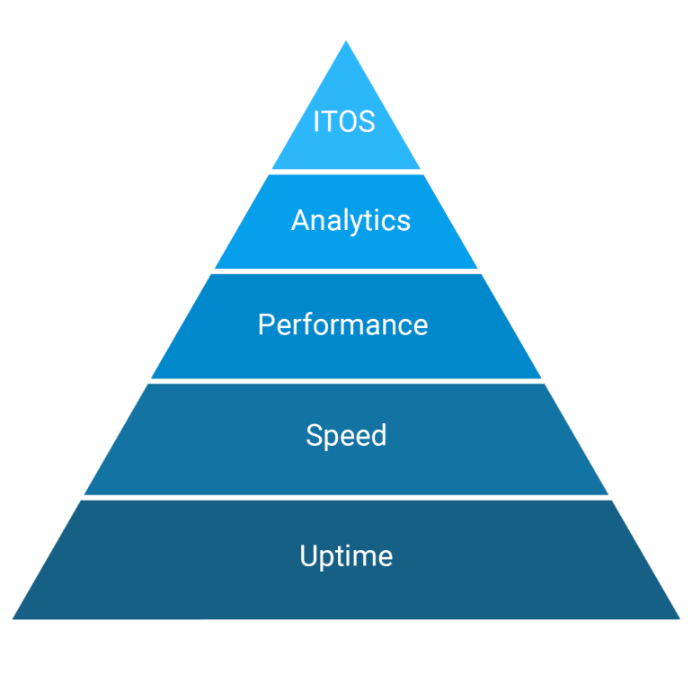 Internet performance pyramid