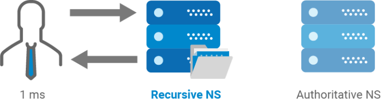 recursive dns