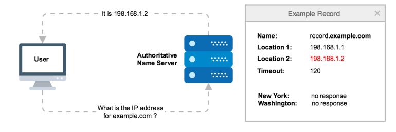 what is DNS failover