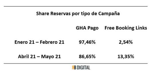 free booking links campaña