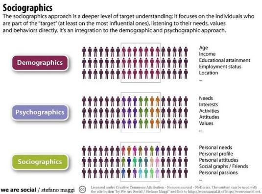 socialgraphics