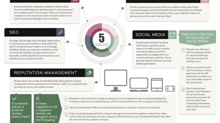 5 Factors Of A Successful Marketing Pla