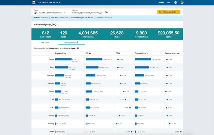 linkedin advertisers demographic data expansion