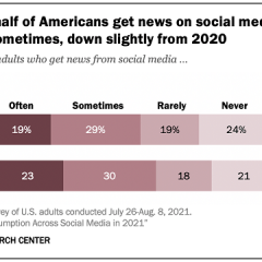 Facebook and YouTube top sources for news consumption, says 2021 Pew Research report