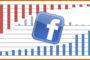 Facebook Fix Affects Virality