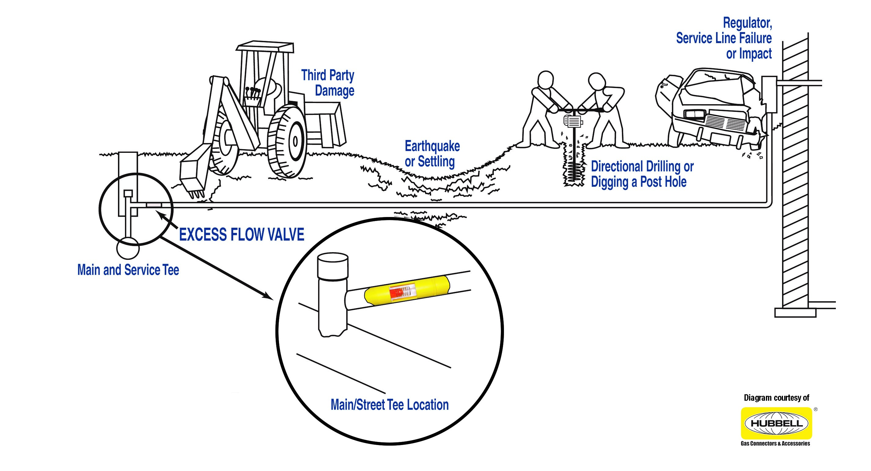 Excess Flow Valve Notification