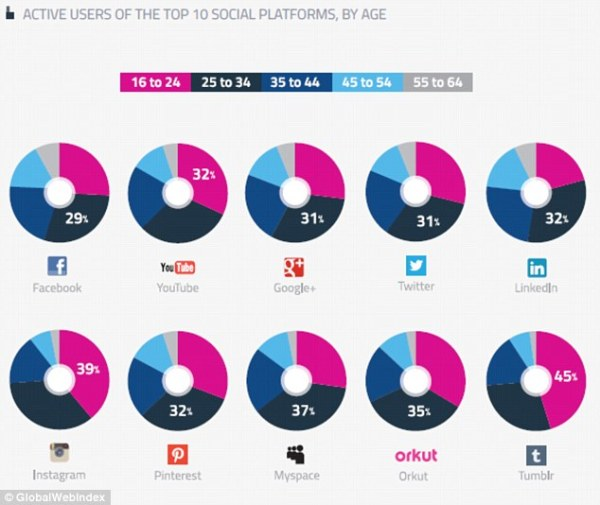 Usuarios activos en las 10 plataformas top sociales, divididos por edad