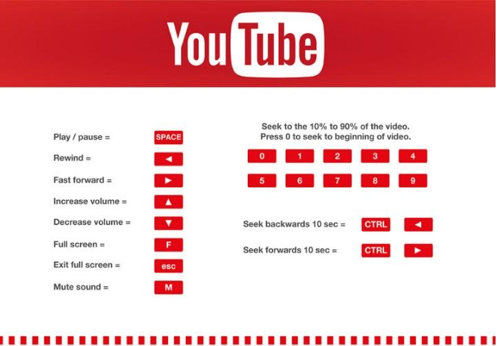 YouTube prečice