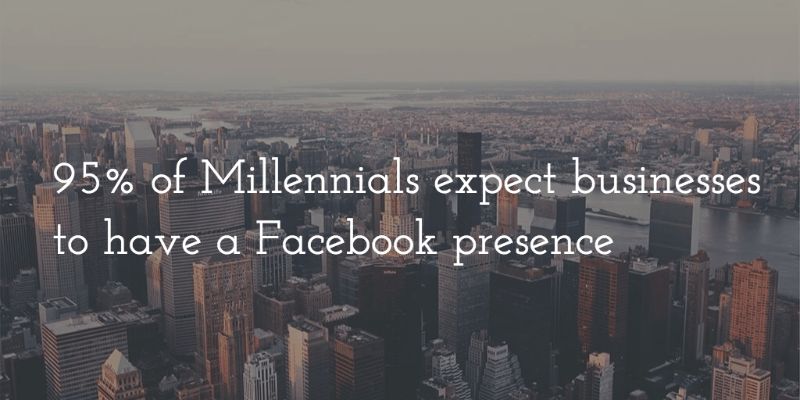 95 percent of millennials expect businesses to have a facebook page
