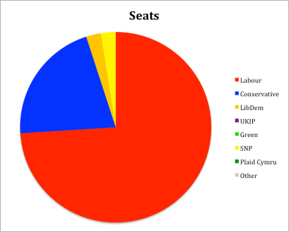 Seats in European Election 1994