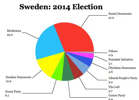 Right-wing Coalition Defeated in Swedish Election Result ...