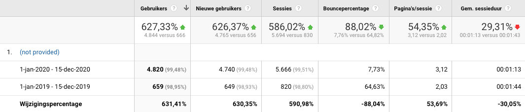 Verloop websitebezoekers Google Analytics
