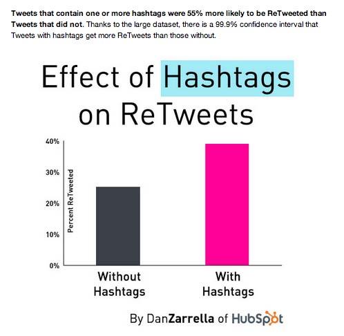 Dan_Zarella_Hashtag_Image