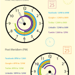 Best and Worst Times to Post on Social Media [Infographic]