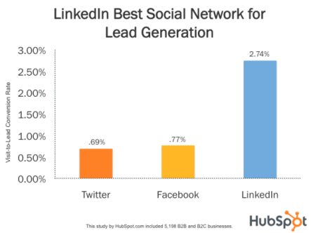 How to Generate Leads for Business on LinkedIn