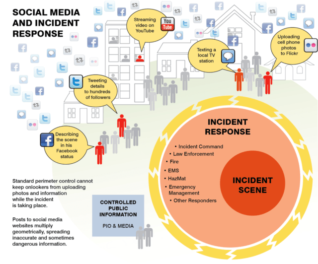 Social media for disaster management