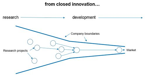 Cross industry innovation