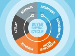 BuyingCycle-Blog_04