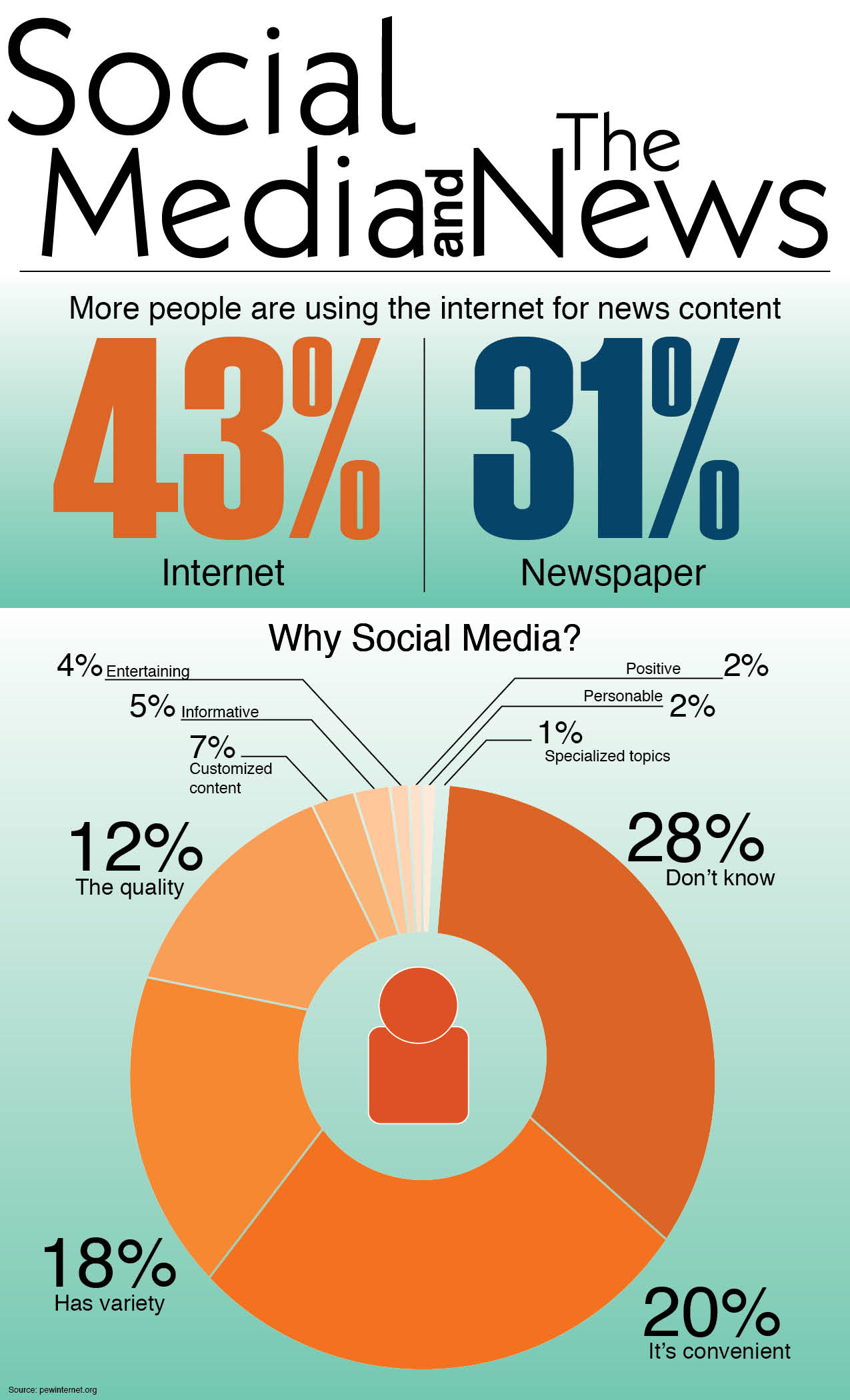 Social Media And Newspapers
