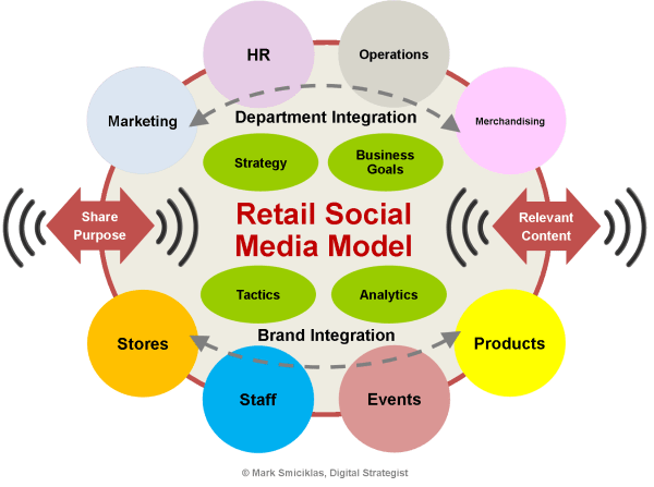 Retail Social Media Model - Mark Smiciklas